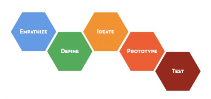 ماذا تعرف عن التفكير التصميمي؟
