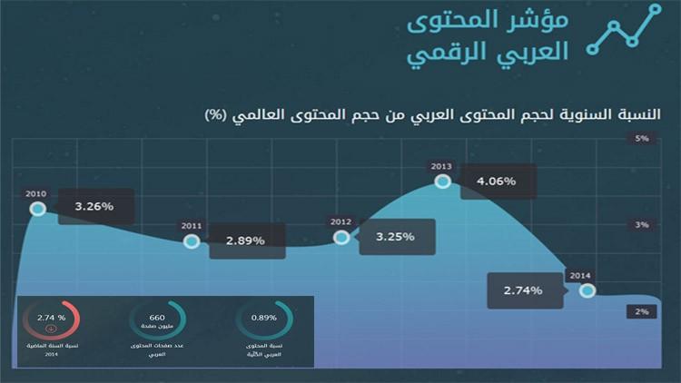 رائد أعمال مصري يسعى لرقمنة المحتوى العربي الاقتصادي