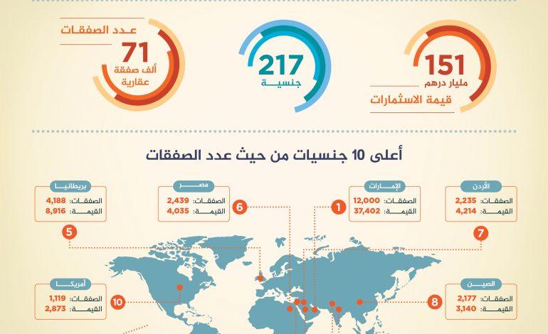 أكثر 10 جنسيات استثمارًا في السوق العقارية لإمارة دبي