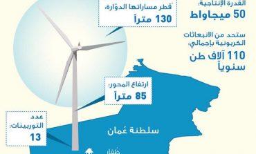 أبو ظبي تموّل أكبر محطة لطاقة الرياح بالمنطقة في سلطنة عمان