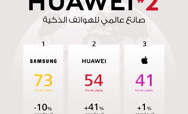 هواوي تتبوأ المرتبة الثانية عالمياً بحجم مبيعات الهواتف الذكية