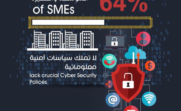 64% من المنشآت المتوسطة والصغيرة لا تملك سياسات أمنية معلوماتية
