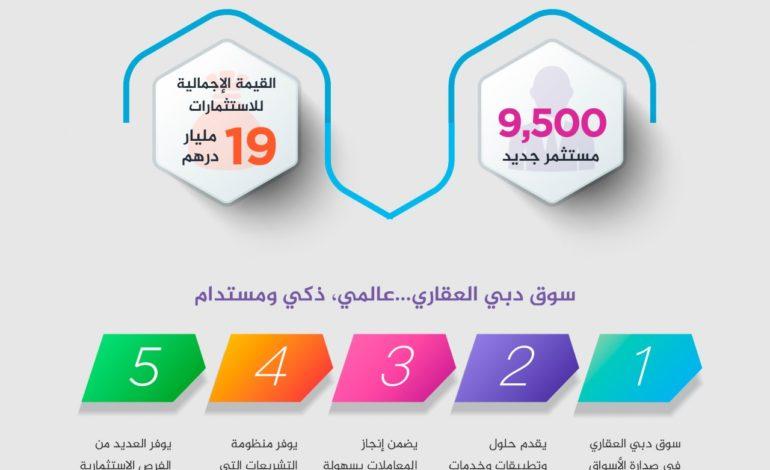 9500 مستثمر عقاري جديد يضخون 19 مليار درهم في دبي