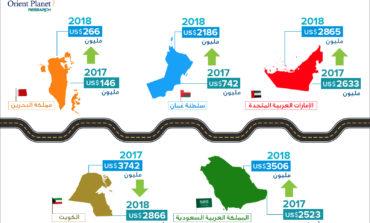 122 مليار دولار مشاريع الطرق الجاري تنفيذها في الخليج