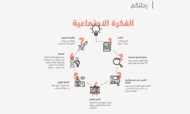 """""""معاً"""" تدعو روّاد الأعمال الاجتماعيين للتسجيل في برنامج حاضنتها الاجتماعية الجديدة في أبوظبي"""