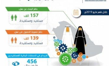 صندوق تنمية الموارد البشرية أودع  456 مليون ريال في حسابات المستفيدين من برنامج حافز