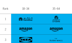 """""""أمازون"""" تتصدر المرتبة الأولى في صناعة البيع بالتجزئة"""