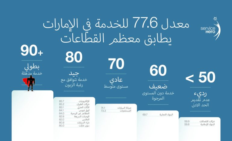 مستوى رضا العملاء للشركات الإماراتية بلغ 77.6 نقطة