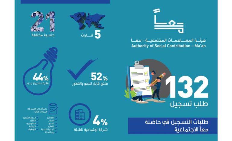 10 مشاريع فائزة في الدورة الأولى من حاضنة معاً الاجتماعية في أبوظبي