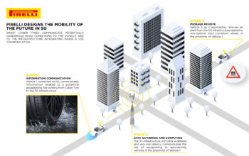 بيريللي أول شركة في العالم تطور إطار سيارة يتفاعل مع شبكة الجيل الخامس