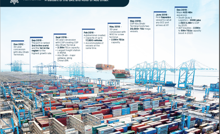 موانئ أبوظبي تستثمر 4 مليار درهم في توسعات جديدة في ميناء خليفة