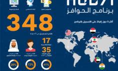"""Hub71 تدشن أول برنامج Microsoft Reactorفي المنطقة بالتعاون مع """"مايكروسوفت""""، وتستقطب 17 شركة ناشئة من 47 دولة"""