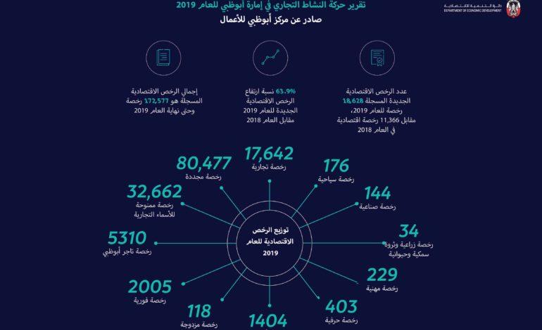ارتفاع أعداد الرخص الاقتصادية الجديدة في أبوظبي بنسبة 63.9%
