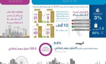 """""""سياحة الشارقة"""" تسجل ارتفاعاً في عدد نزلاء المنشآت الفندقية بنسبة 3% خلال 2019"""