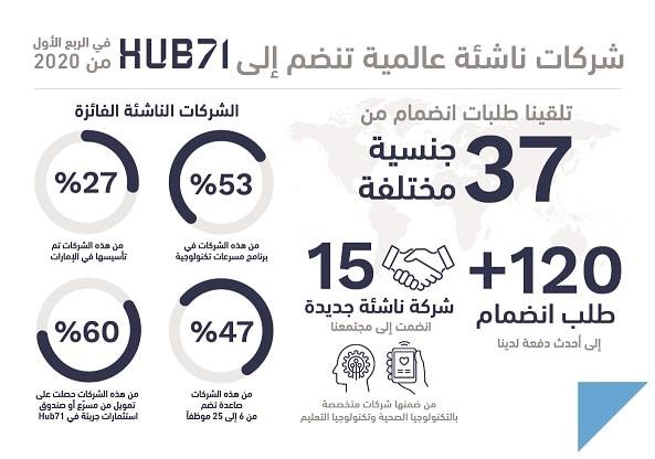 """15 شركة ناشئة جديدة تنضم إلى منصة """" Hub71 """""""