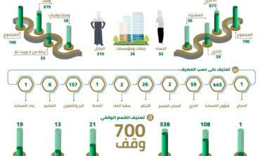 حمدان بن محمد: توجيهات محمد بن راشد وضعت الأسس السليمة لتنظيم الوقف وتنمية مخصصاته