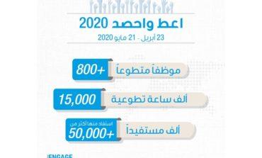 غرفة دبي تنظم أكبر فعالية تطوعية في الإمارات تحت عنوان -اعط واحصد-