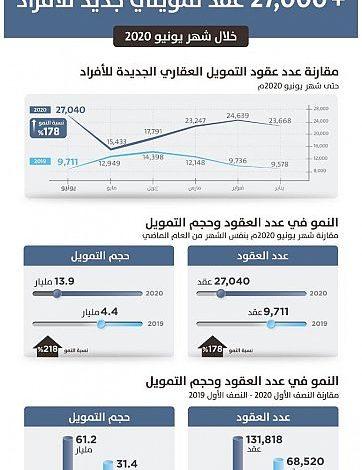 """ساما"""": البنوك السعودية تسجّل 131 ألف تمويل عقاري خلال النصف الأول من 2020 بقيمة 61 مليار"""
