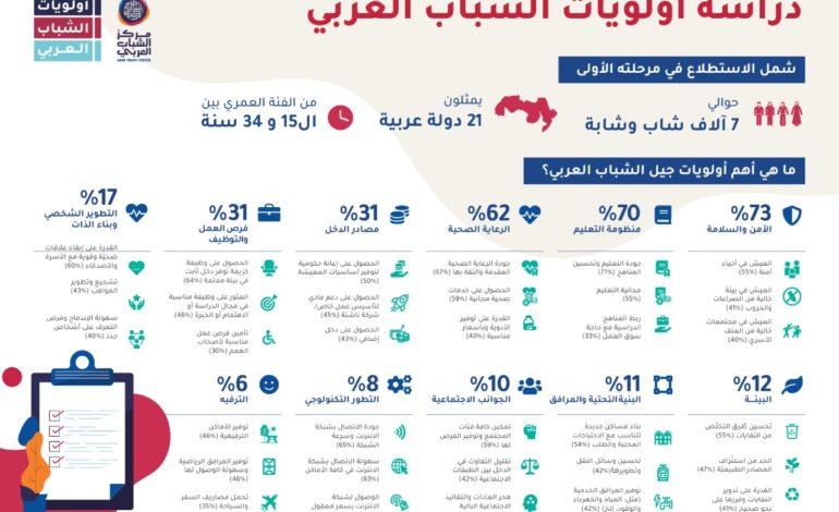 الشباب العربي يُجمِع على ثلاث أولويات تشكّل أساس التنمية