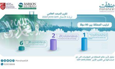 المملكة في المراتب الأولى بين 54 دولة في مؤشرات المرصد العالمي لريادة الأعمال