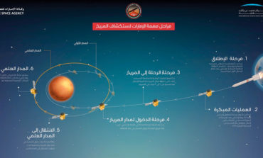 «مسبار الأمل» يقطع نصف الطريق إلى المريخ    1 2