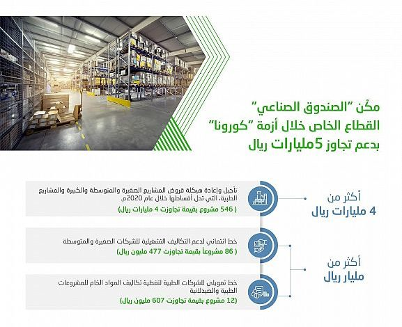 الصندوق الصناعي السعودي يدعم القطاع الخاص بأكثر من 5 مليارات ريال لمواجهة جائحة كورونا