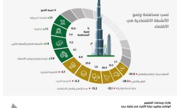4% نمو اقتصادي متوقع في دبي خلال 2021