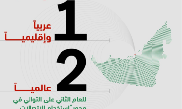 الإمارات الأولى عربيا وإقليميا والثانية عالميا في جودة وتطور قطاع الاتصالات