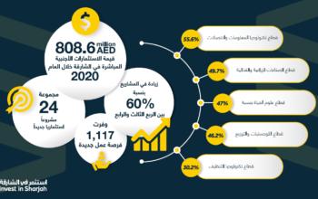الشارقة تستقطب استثمارات أجنبية مباشرة بقيمة 808 مليون درهم في 2020