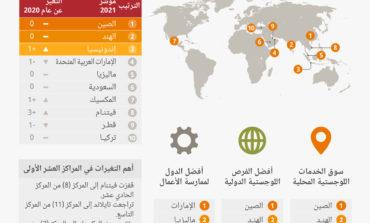 الإمارات الأولى خليجياً والرابعة عالمياً على مؤشر أجيليتي اللوجستي للأسواق الناشئة