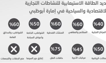 تحديد الطاقة الاستيعابية للنشاطات التجارية والاقتصادية والسياحية في إمارة أبوظبي