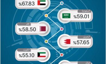 """تقرير """"مؤشر الأداء الرقمي في الخليج العربي 2021"""": الدول الخليجية تحقّق تقدّماً ملموساً على درب التحوّل الذكي"""
