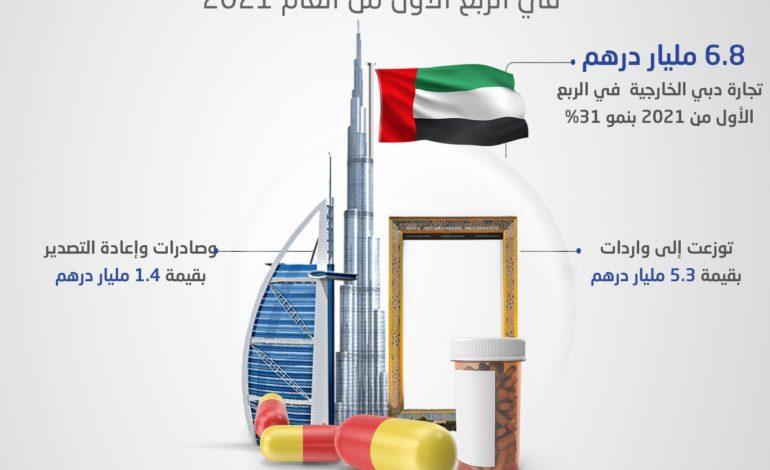 تجارة دبي الخارجية بالأدوية والمستلزمات الطبية تنمو 31% إلى 6.8 مليار درهم في الربع الأول 2021