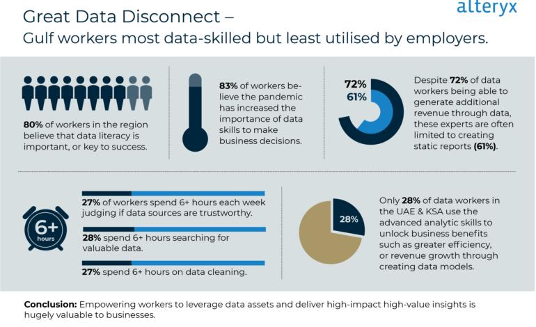 القوى العاملة في منطقة الخليج الأكثر مهارة في مجال استخدام البيانات ولكن الأدنى استخدامًا من قِبل أصحاب الشركات